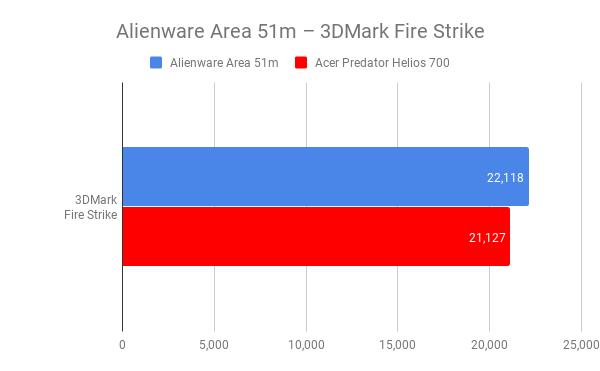 Alienware Area 51M 3D mark benchmark